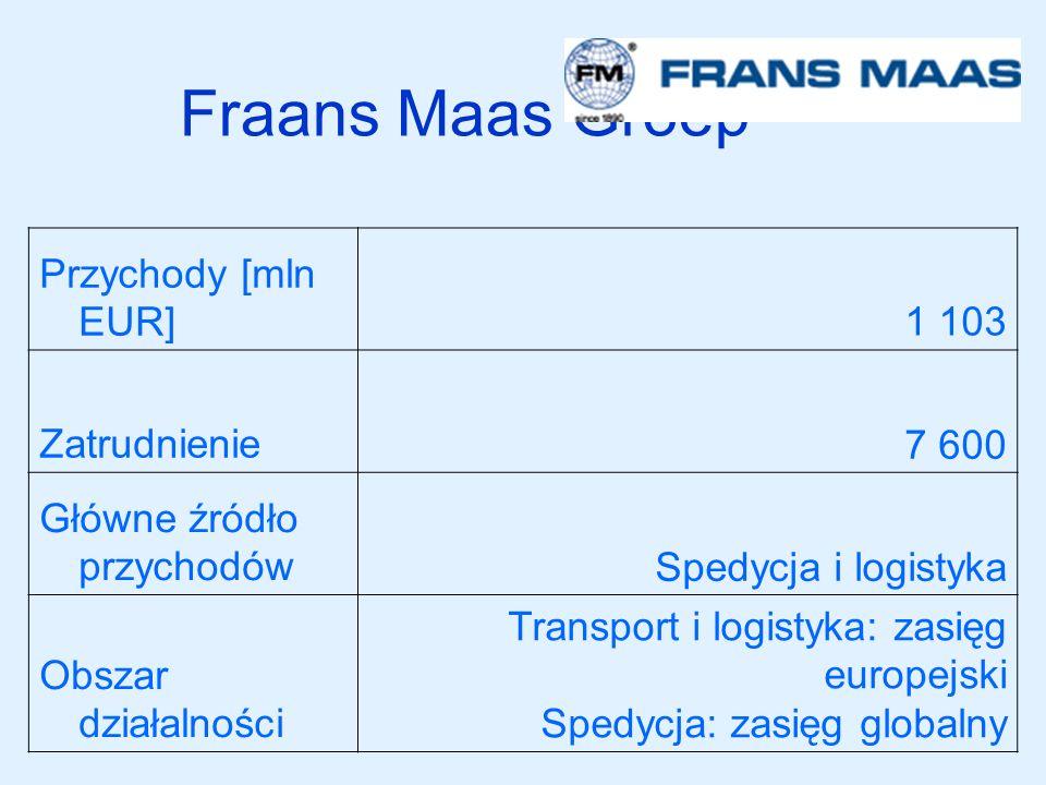 Fraans Maas Groep Przychody [mln EUR] 1 103 Zatrudnienie 7 600